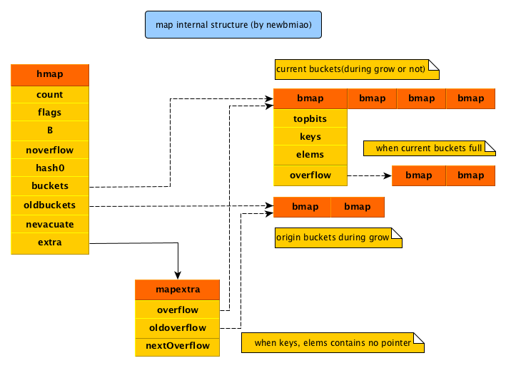 map数据结构