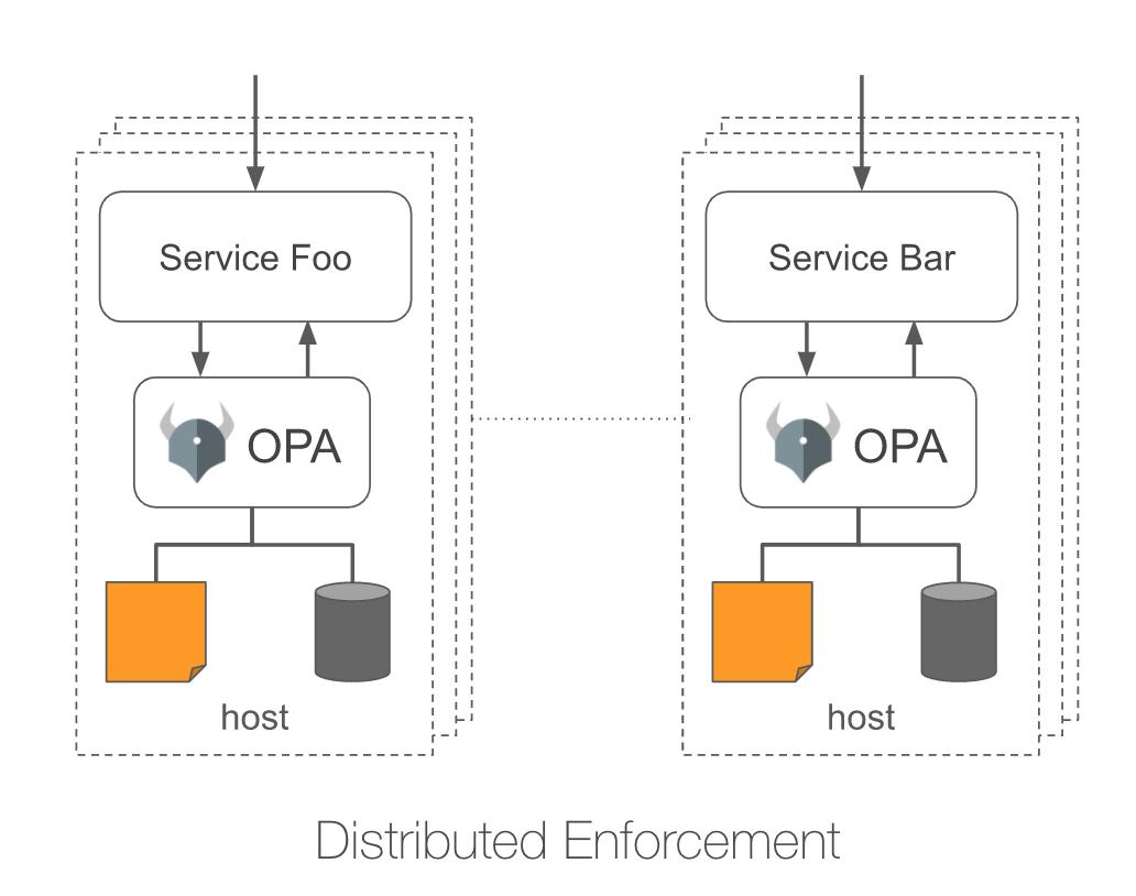 distributed-enforcement