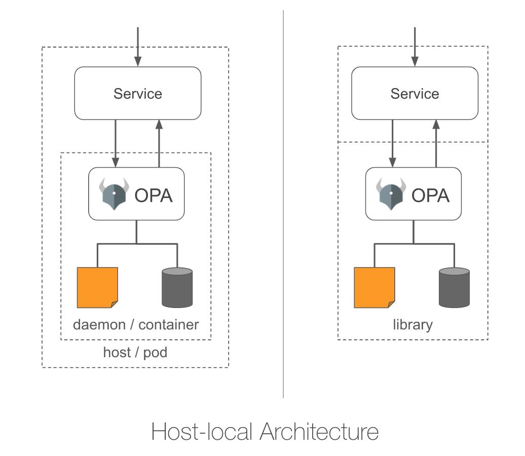 host-local